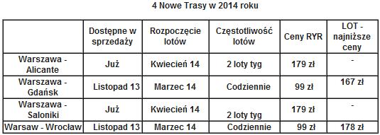 ryanair-trasy2014