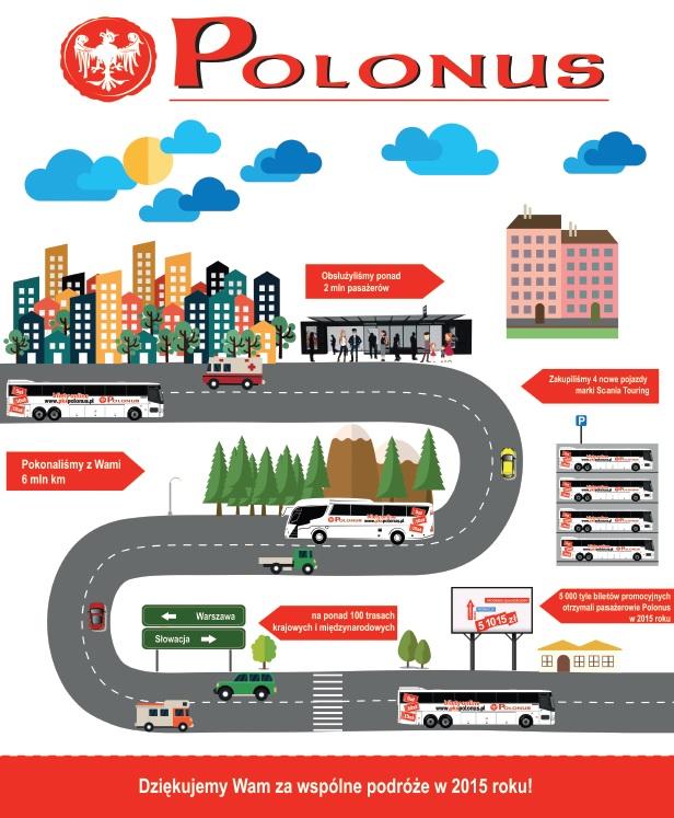 PKS-Polonus-podsumowanie2015-infografika