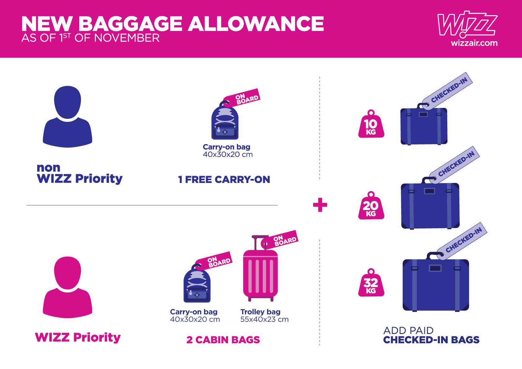 Wizz Air Bagaz Podreczny I Rejestrowany Od 1 Listopada Zasady Mleczne Podroze Czyli Najlepsze Promocje Lotnicze