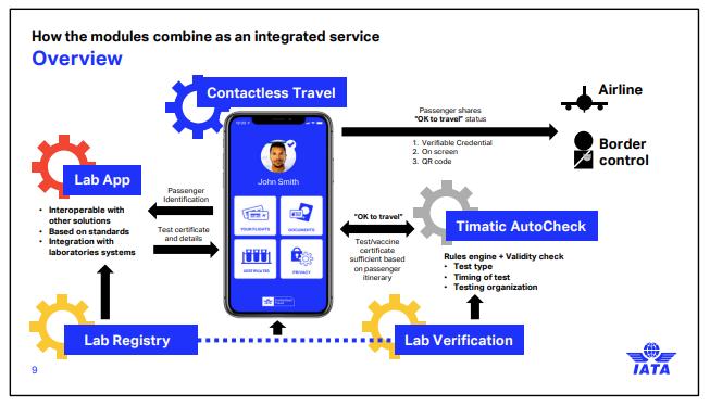 IATA Travel Pass – nowy cyfrowy paszport zbliża się wielkimi krokami.